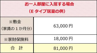 黒石野:入居契約時の費用(お二人部屋に入居する場合の料金)